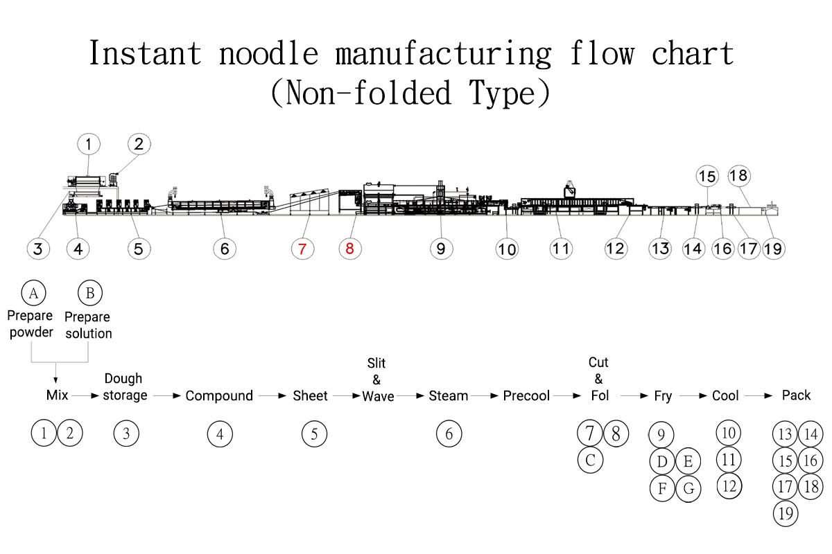 Instant Noodle Manufacturing Flow Chart Folded Type